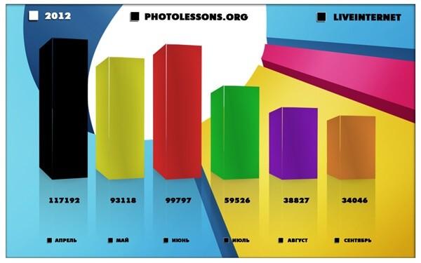 PSD графическая диаграмма