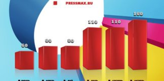 Продвижение сайта pressmax.ru