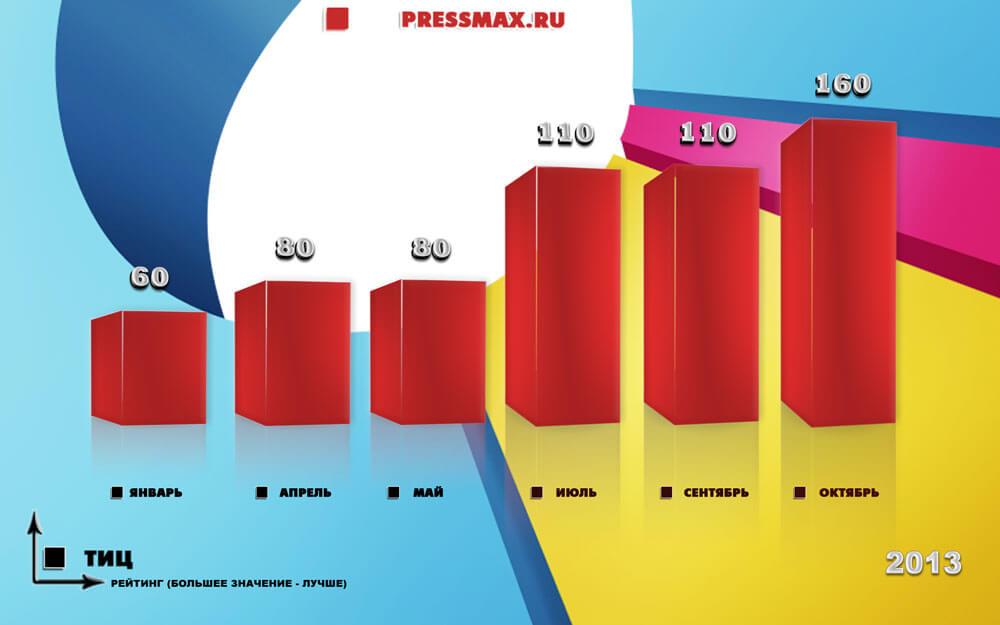 pressmax-ru
